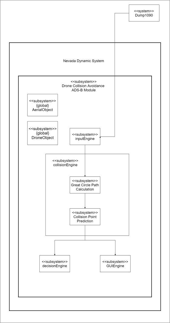 block diagram of architectural design
